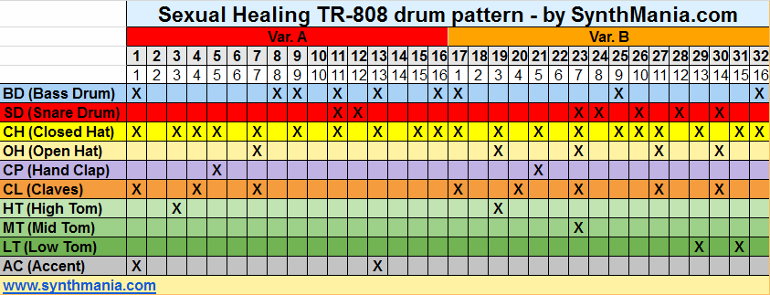 Sexual Healing TR60 Drum Pattern By SynthManiaDotCom Jim Fascinating Drum Patterns